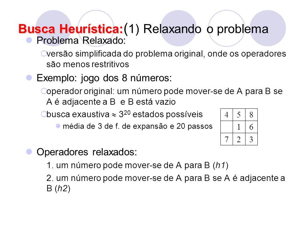Problema Relaxado:  versão simplificada do problema original, onde os operadores são menos restritivos Exemplo: jogo dos 8 números:  operador origin