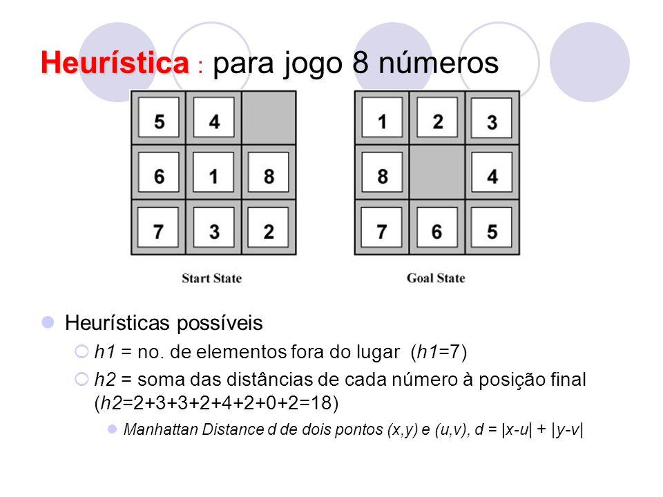 Heurísticas possíveis  h1 = no. de elementos fora do lugar (h1=7)  h2 = soma das distâncias de cada número à posição final (h2=2+3+3+2+4+2+0+2=18) M