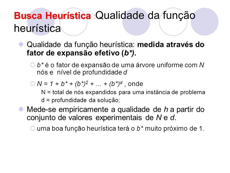 Busca Heurística Busca Heurística : Qualidade da função heurística Qualidade da função heurística: medida através do fator de expansão efetivo (b*). 
