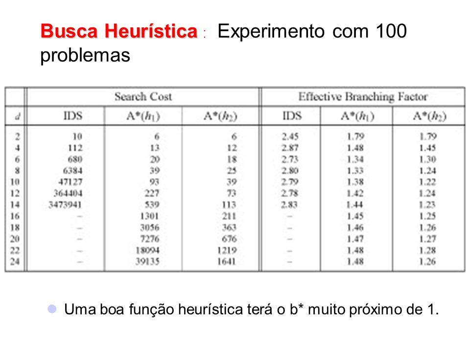 Busca Heurística Busca Heurística : Experimento com 100 problemas Uma boa função heurística terá o b* muito próximo de 1.