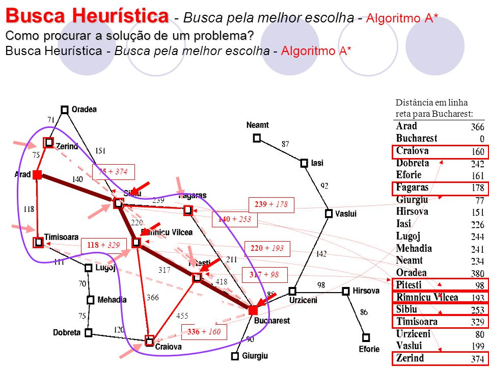 Busca Heurística Busca Heurística : Algoritmos Genéticos : Exemplo de Recombinação (Crossing-over) e Mutação pai mãefilho 2 filho 1 Antes de recombinarDepois de recombinar 11101001110101110100111 0100011011010 100 Com probabilidade Pm, mudar um gene de 0 para 1, ou de 1 para 0.