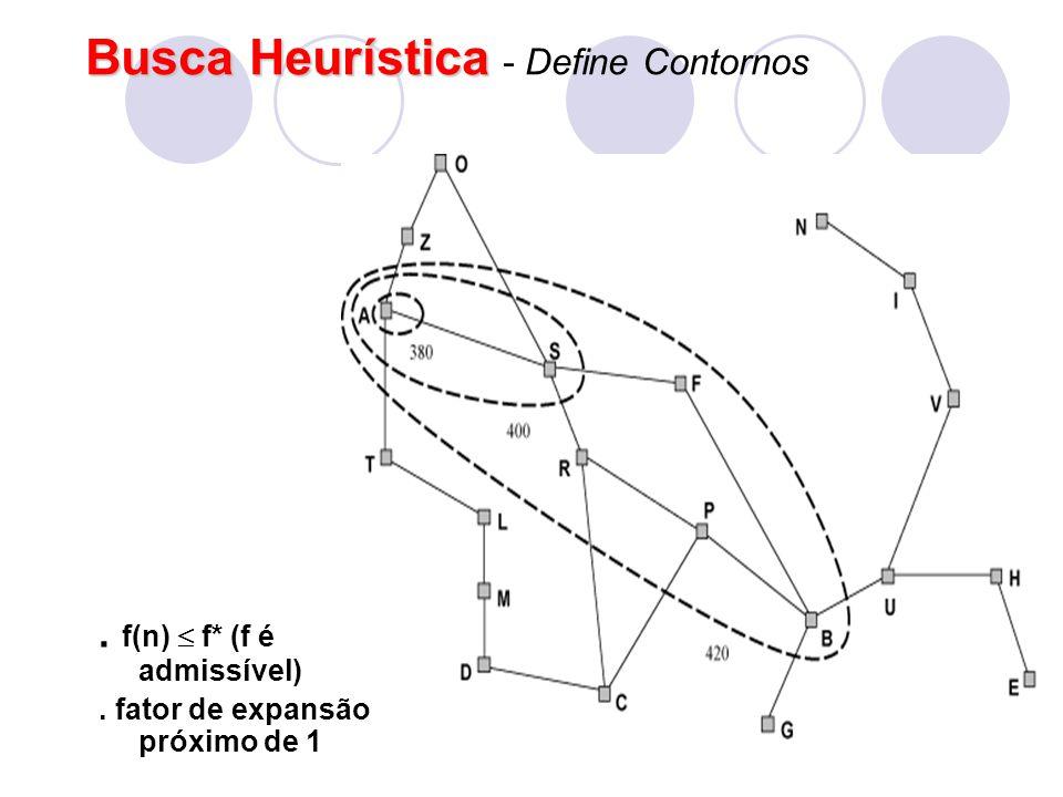 Busca Heurística Busca Heurística - Define Contornos. f(n)  f* (f é admissível). fator de expansão próximo de 1