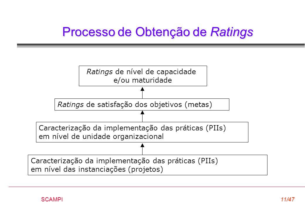 SCAMPI11/47 Processo de Obtenção de Ratings Ratings de nível de capacidade e/ou maturidade Ratings de satisfação dos objetivos (metas) Caracterização