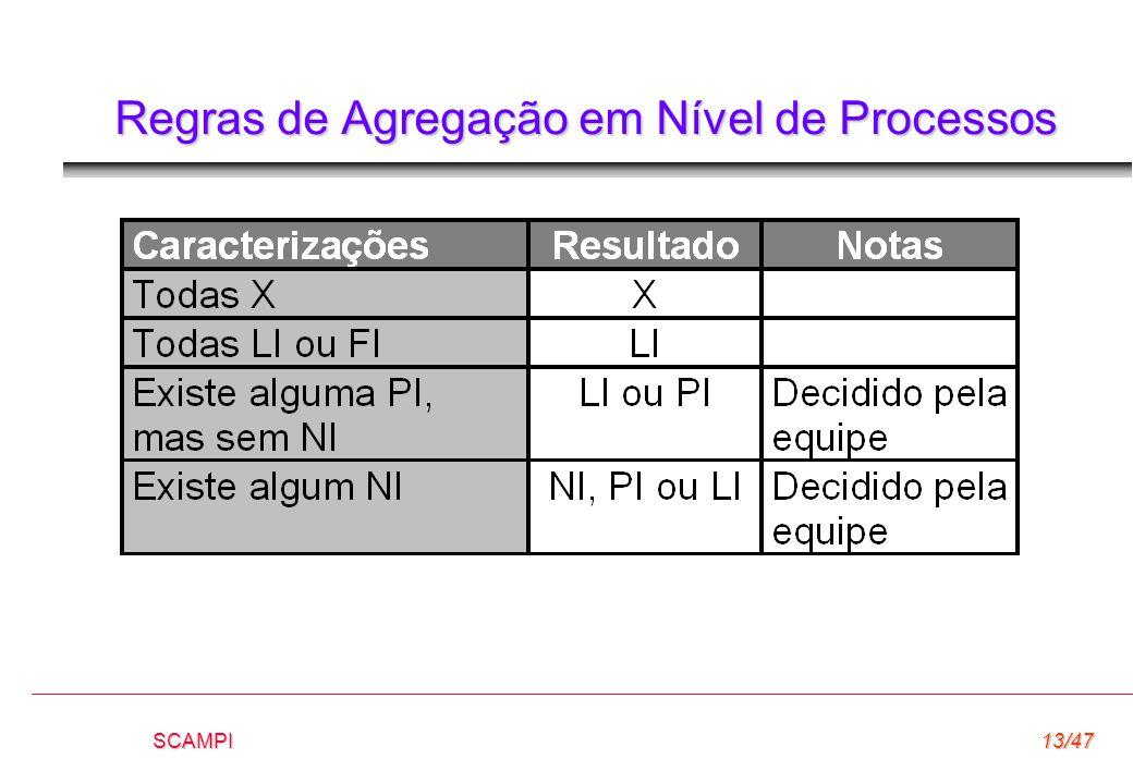 SCAMPI13/47 Regras de Agregação em Nível de Processos