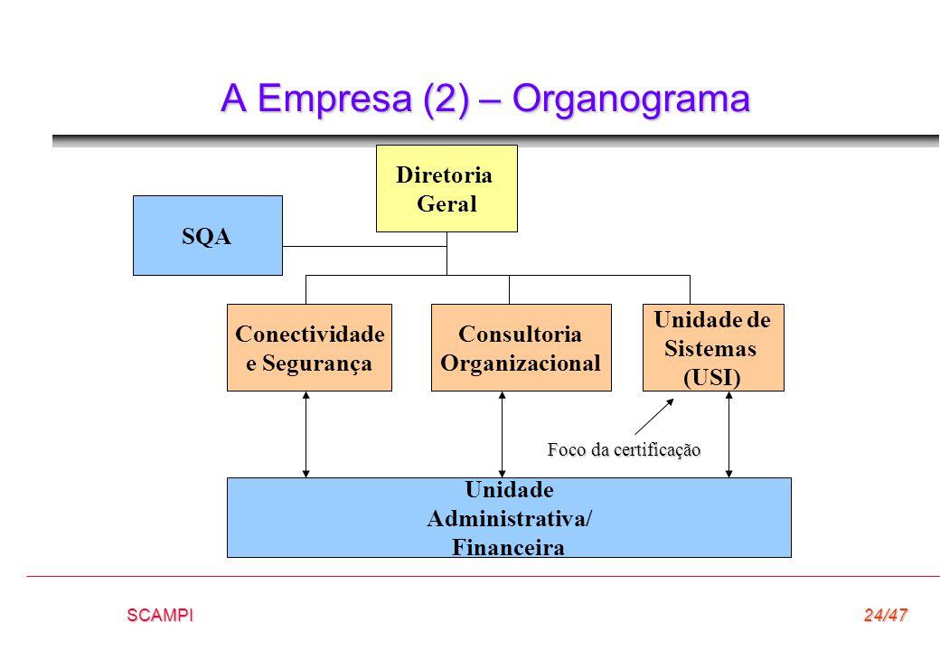 SCAMPI24/47 A Empresa (2) – Organograma Diretoria Geral SQA Conectividade e Segurança Consultoria Organizacional Unidade de Sistemas (USI) Unidade Adm