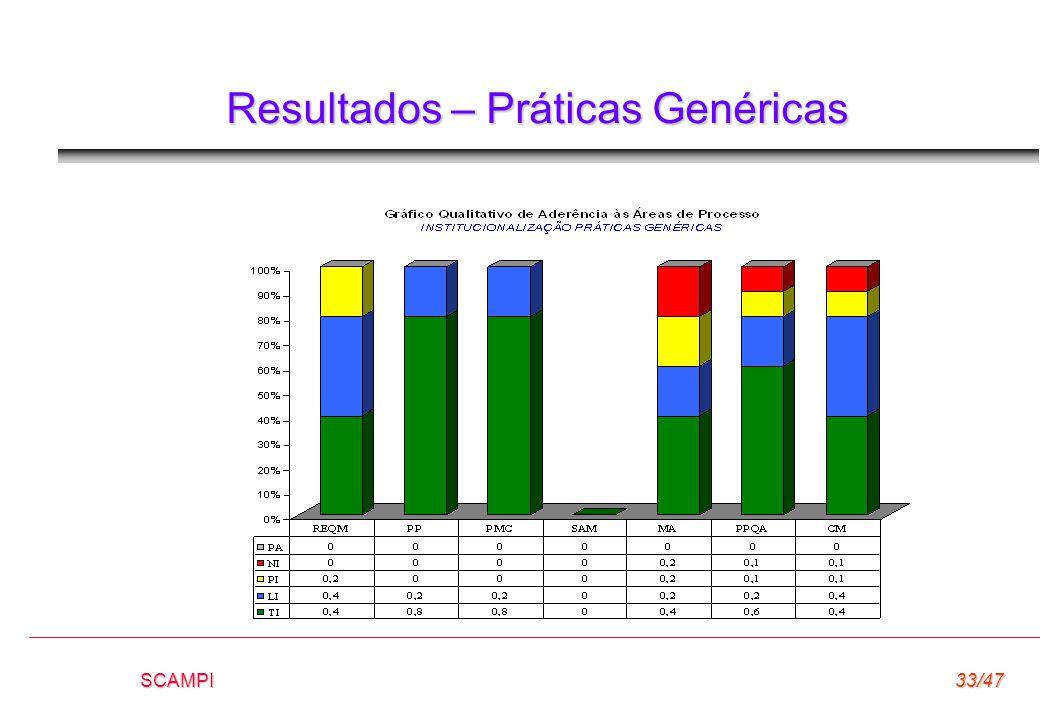 SCAMPI33/47 Resultados – Práticas Genéricas