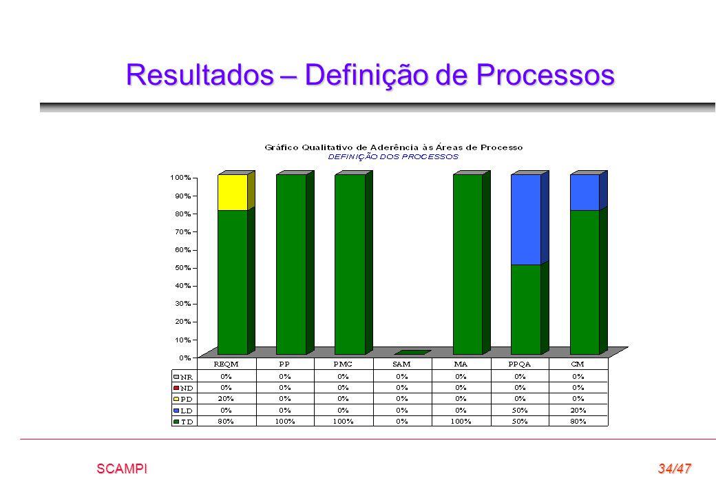 SCAMPI34/47 Resultados – Definição de Processos
