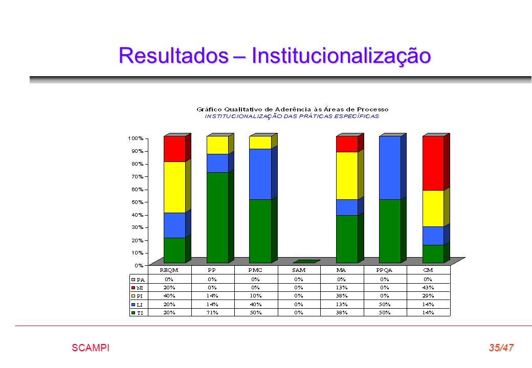 SCAMPI35/47 Resultados – Institucionalização