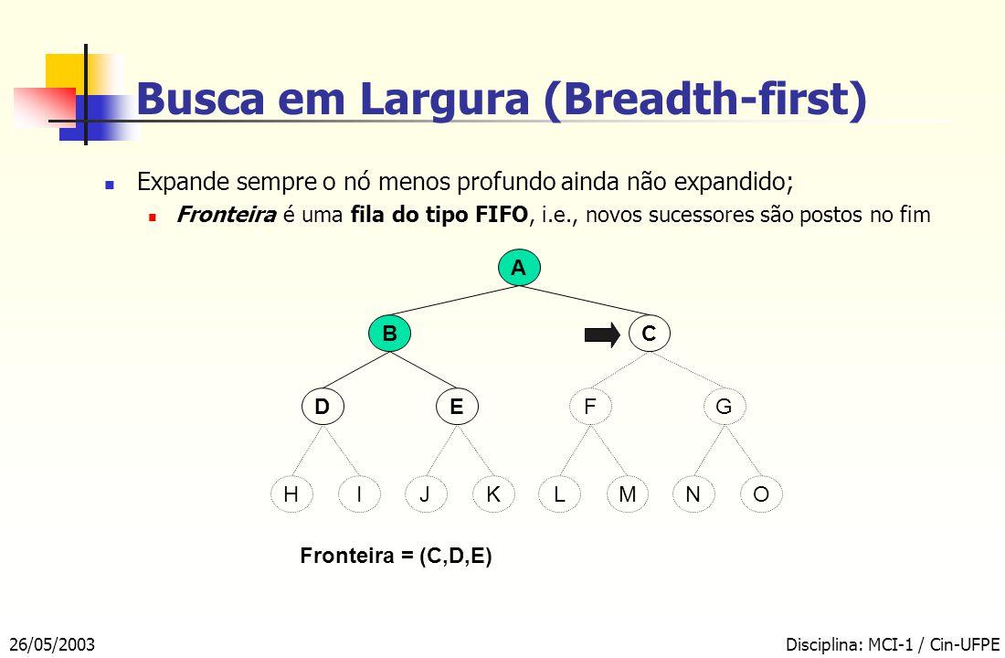 26/05/2003Disciplina: MCI-1 / Cin-UFPE Busca em Largura (Breadth-first) A BC EFDG Fronteira = (C,D,E) KMIOJLHN Expande sempre o nó menos profundo ainda não expandido; Fronteira é uma fila do tipo FIFO, i.e., novos sucessores são postos no fim