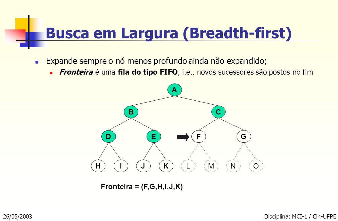 26/05/2003Disciplina: MCI-1 / Cin-UFPE Busca em Largura (Breadth-first) A BC EFDG Fronteira = (F,G,H,I,J,K) KMIOJLHN Expande sempre o nó menos profundo ainda não expandido; Fronteira é uma fila do tipo FIFO, i.e., novos sucessores são postos no fim