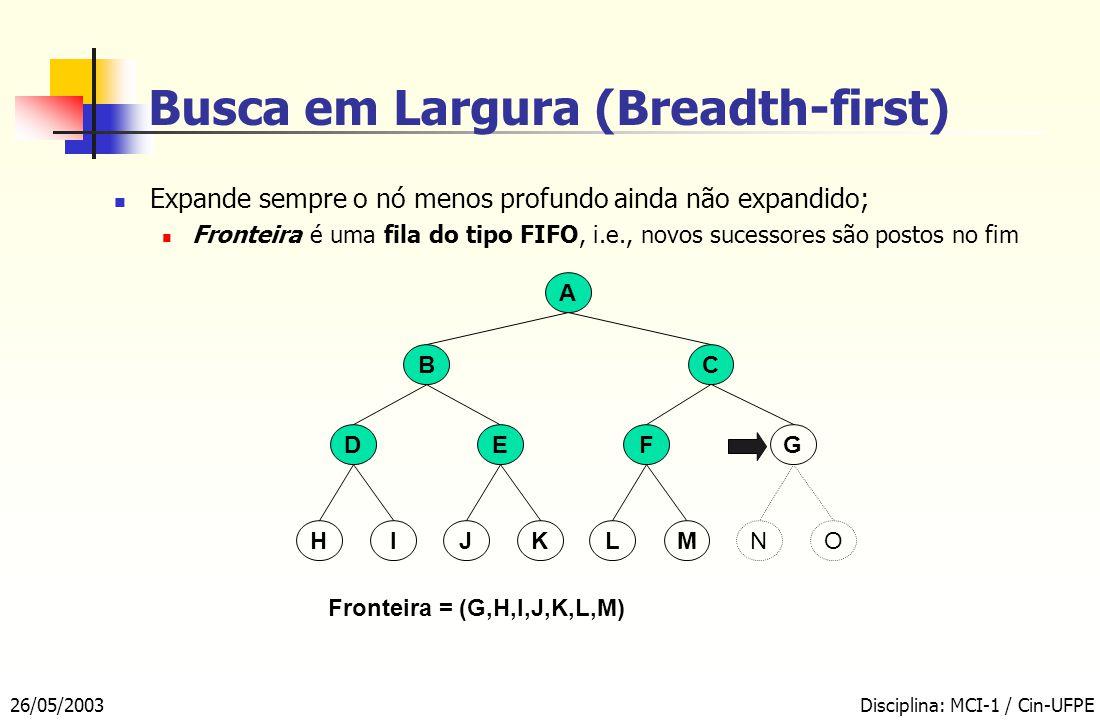 26/05/2003Disciplina: MCI-1 / Cin-UFPE Busca em Largura (Breadth-first) A BC EFDG Fronteira = (G,H,I,J,K,L,M) KMIOJLHN Expande sempre o nó menos profundo ainda não expandido; Fronteira é uma fila do tipo FIFO, i.e., novos sucessores são postos no fim