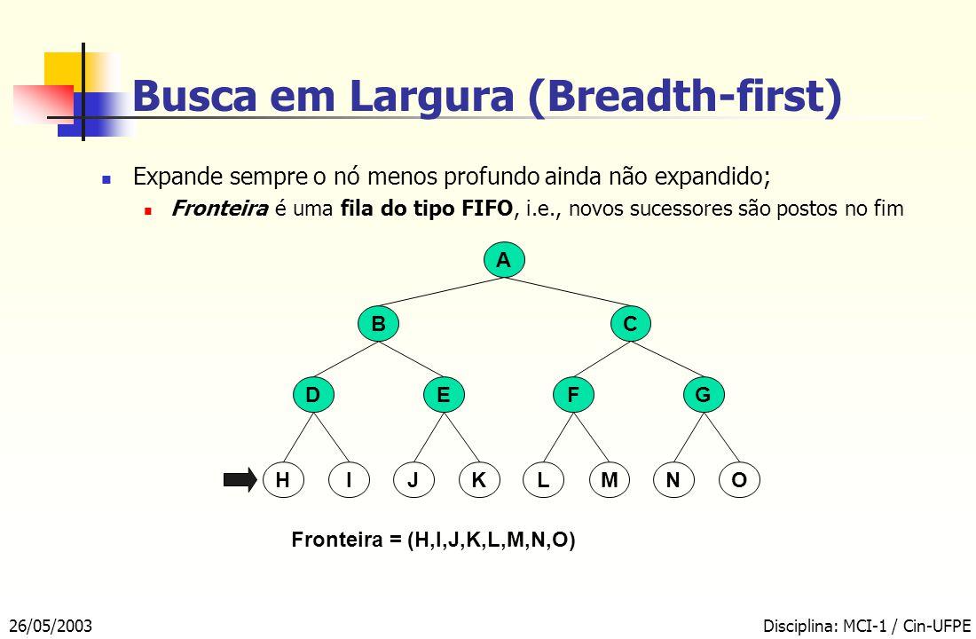 26/05/2003Disciplina: MCI-1 / Cin-UFPE Busca em Largura (Breadth-first) A BC EFDG Fronteira = (H,I,J,K,L,M,N,O) KMIOJLHN Expande sempre o nó menos profundo ainda não expandido; Fronteira é uma fila do tipo FIFO, i.e., novos sucessores são postos no fim