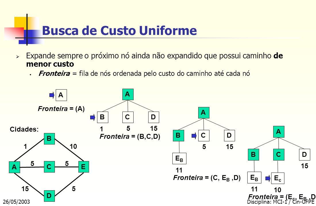 26/05/2003Disciplina: MCI-1 / Cin-UFPE  Expande sempre o próximo nó ainda não expandido que possui caminho de menor custo Fronteira = fila de nós ordenada pelo custo do caminho até cada nó Busca de Custo Uniforme A CE B D Cidades: 1 10 515 55 A BCD 1 5 Fronteira = (B,C,D) A BCD 11 515 Fronteira = (C, E B,D) EBEB A BCD 11 10 15 Fronteira = (E c, E B,D) EBEB EcEc A Fronteira = (A)