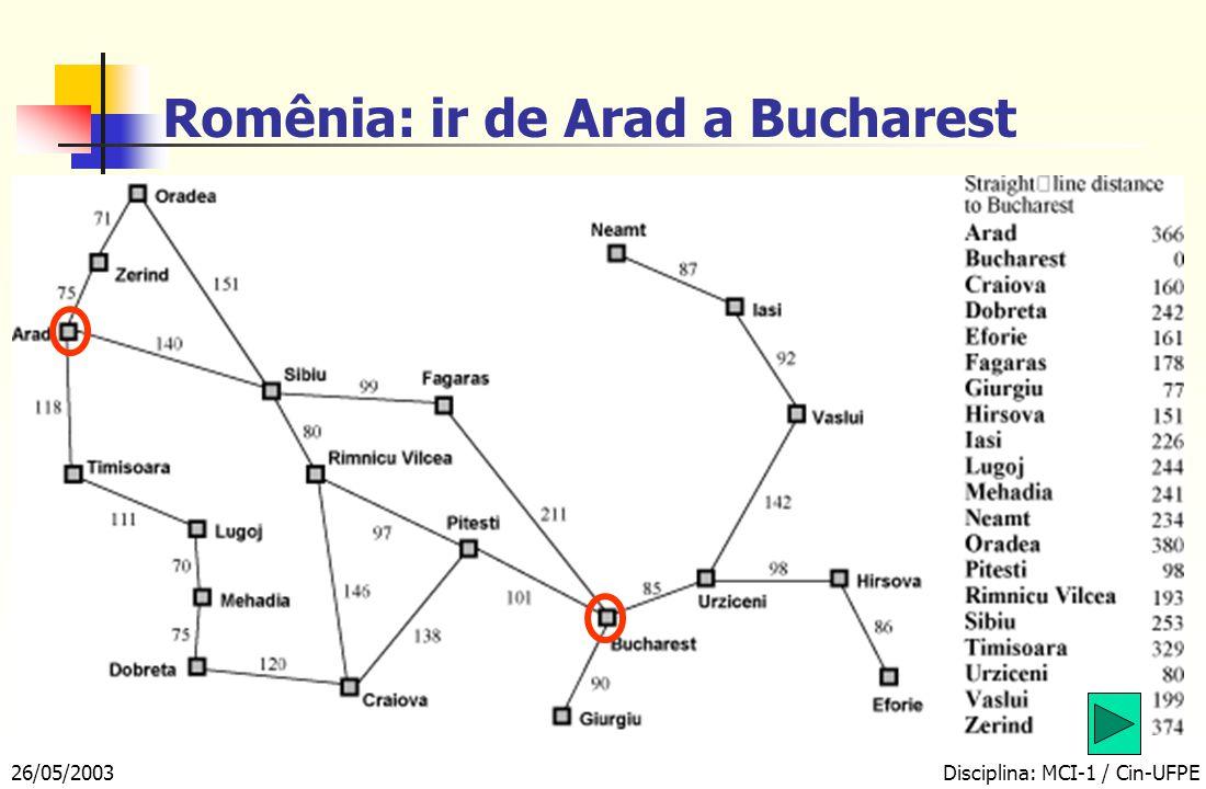 26/05/2003Disciplina: MCI-1 / Cin-UFPE Busca em um Espaço de Estados AradFagarasOradeaR.VilceaAradLugojAradOradea SibiuTimisoaraZenrid Arad Grafo do espaço de estados do problema Árvore de Busca A cada passo, a árvore de busca é expandida a partir de sua fronteira, pelos operadores definidos na sua função sucessora fronteira