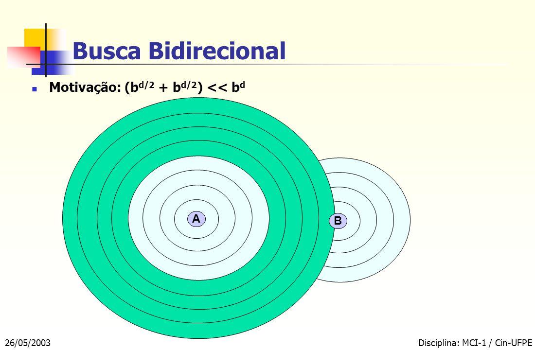 26/05/2003Disciplina: MCI-1 / Cin-UFPE Busca Bidirecional Motivação: (b d/2 + b d/2 ) << b d A B