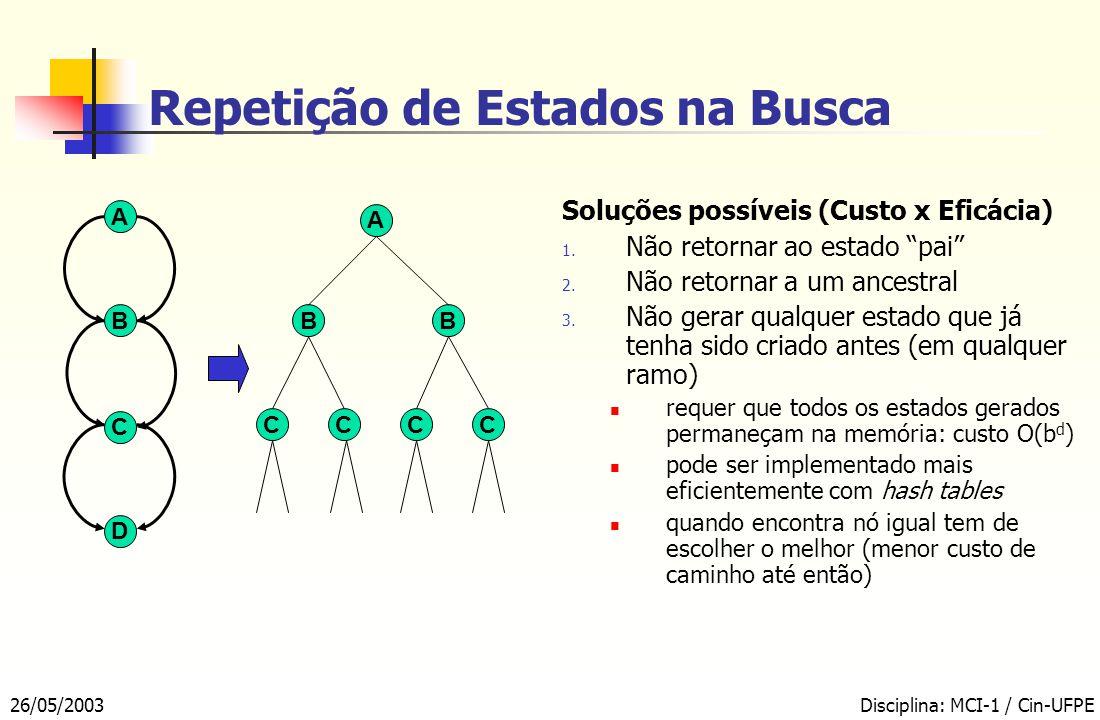 26/05/2003Disciplina: MCI-1 / Cin-UFPE Repetição de Estados na Busca A B C D Soluções possíveis (Custo x Eficácia) 1.