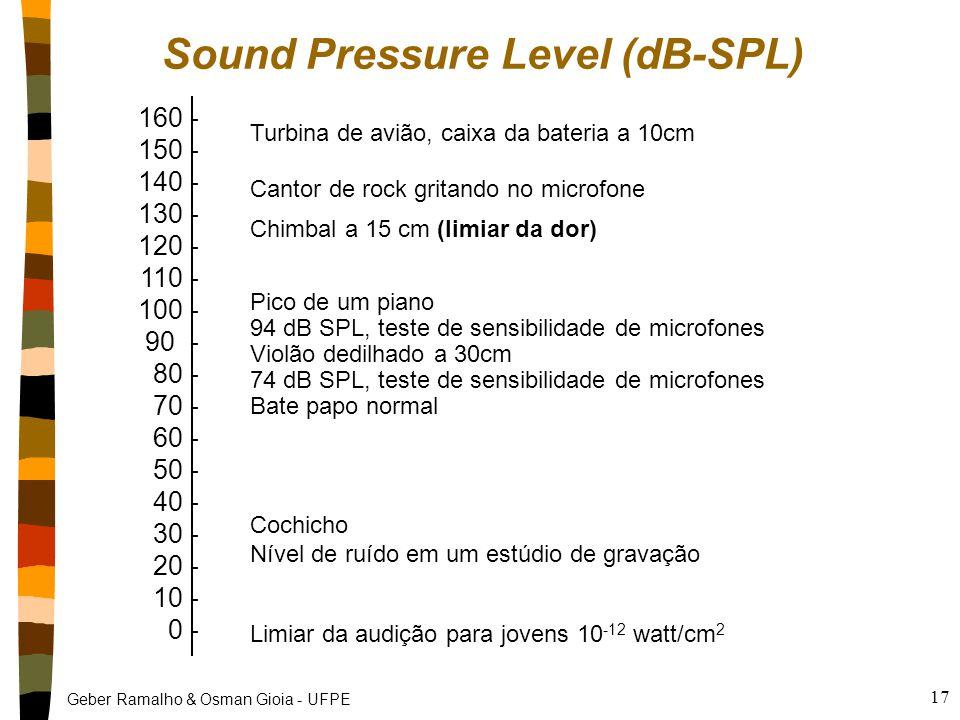 Geber Ramalho & Osman Gioia - UFPE 17 Sound Pressure Level (dB-SPL) 160 - 150 - 140 - 130 - 120 - 110 - 100 - 90 - 80 - 70 - 60 - 50 - 40 - 30 - 20 - 10 - 0 - Turbina de avião, caixa da bateria a 10cm Cantor de rock gritando no microfone Chimbal a 15 cm (limiar da dor) Pico de um piano 94 dB SPL, teste de sensibilidade de microfones Violão dedilhado a 30cm 74 dB SPL, teste de sensibilidade de microfones Bate papo normal Cochicho Nível de ruído em um estúdio de gravação Limiar da audição para jovens 10 -12 watt/cm 2