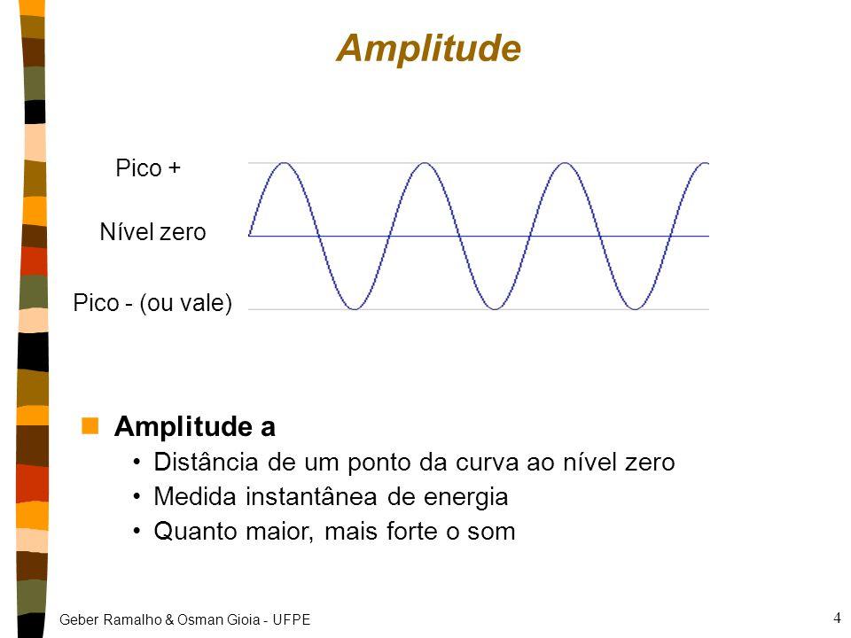 Geber Ramalho & Osman Gioia - UFPE 5 Período e Freqüência nPeríodo T Tempo (em segundos) de duração de um ciclo nFreqüência f Número de ciclos por segundo: Hertz (hz) Inverso do período (f = 1/T) Quanto maior a freqüência, mais agudo o som Ouve-se de 20 a 20.000 Hz 1 ciclo1 ciclo1ciclo