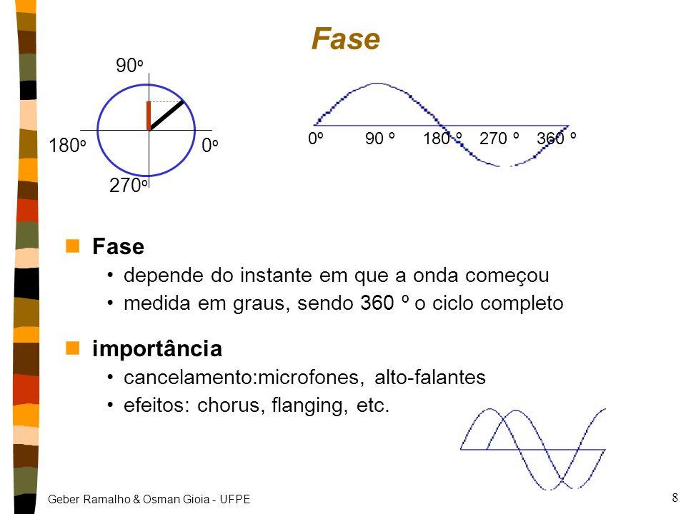Geber Ramalho & Osman Gioia - UFPE 8 nFase depende do instante em que a onda começou medida em graus, sendo 360 º o ciclo completo nimportância cancelamento:microfones, alto-falantes efeitos: chorus, flanging, etc.