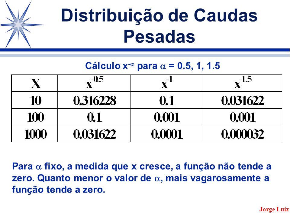 Distribuição de Caudas Pesadas Jorge Luiz Cálculo x -  para  = 0.5, 1, 1.5 Para  fixo, a medida que x cresce, a função não tende a zero.