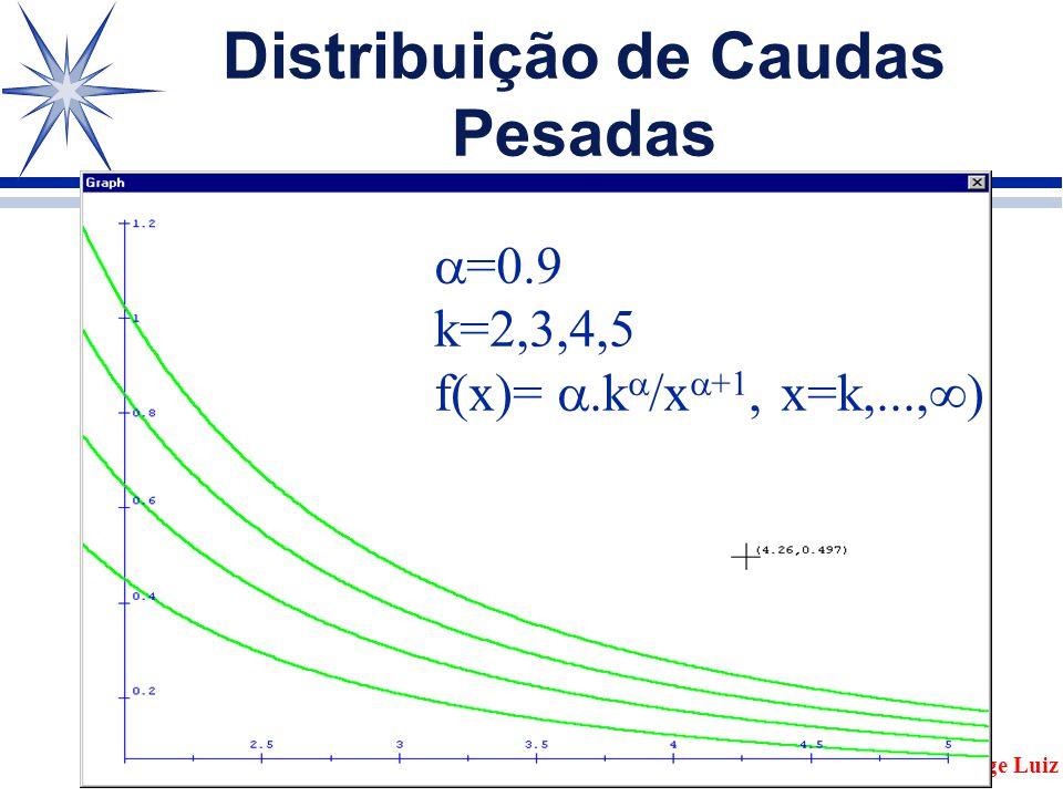 Distribuição de Caudas Pesadas Jorge Luiz  =0.9 k=2,3,4,5 f(x)= .k  /x  +1, x=k,...,  )