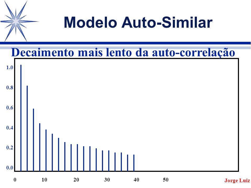 0 10 20 30 40 50 Modelo Auto-Similar Jorge Luiz 1.0 0.8 0.6 0.4 0.2 0.0 Decaimento mais lento da auto-correlação