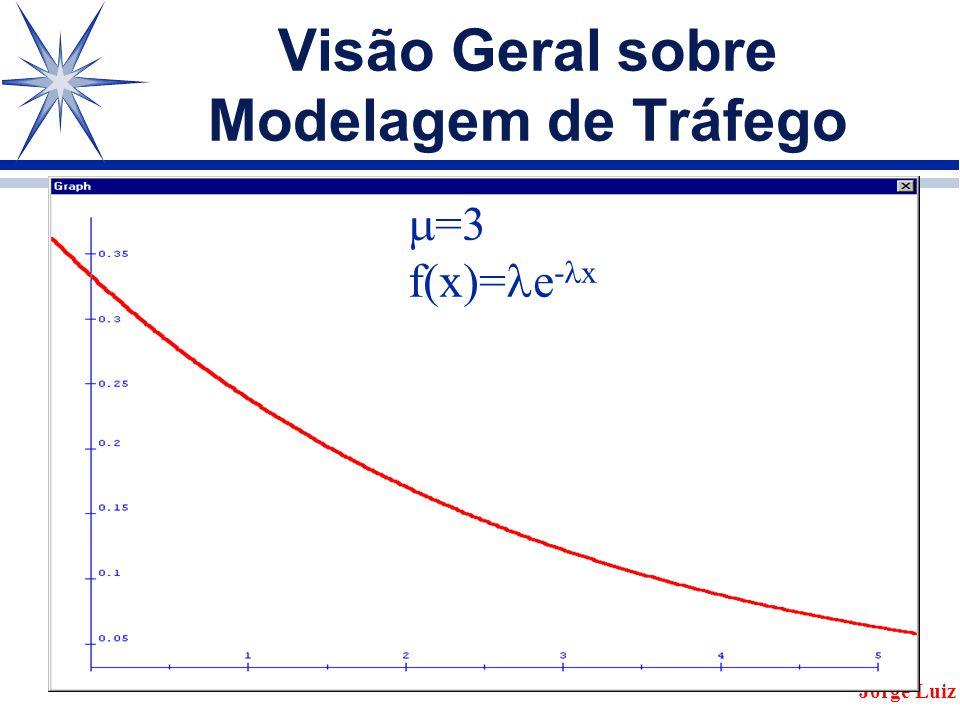 Visão Geral sobre Modelagem de Tráfego Jorge Luiz  =3 f(x)= e - x