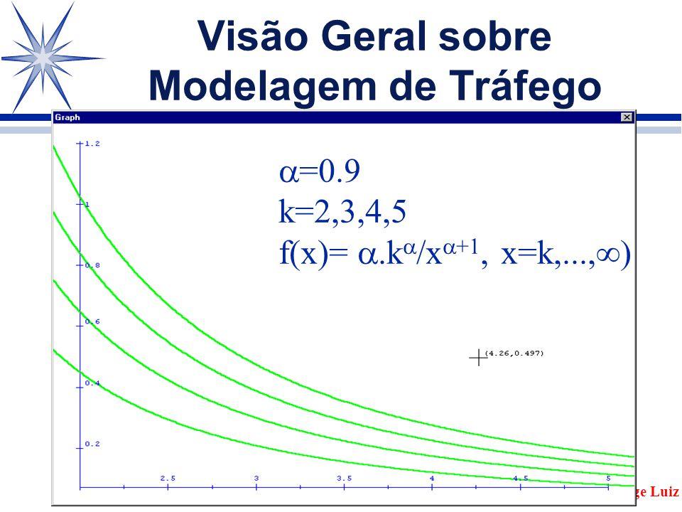Visão Geral sobre Modelagem de Tráfego Jorge Luiz  =0.9 k=2,3,4,5 f(x)= .k  /x  +1, x=k,...,  )