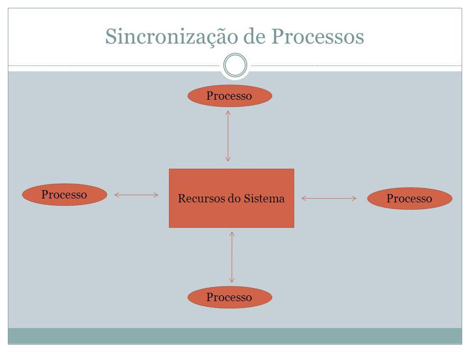 Sincronização de Processos Recursos do Sistema Processo