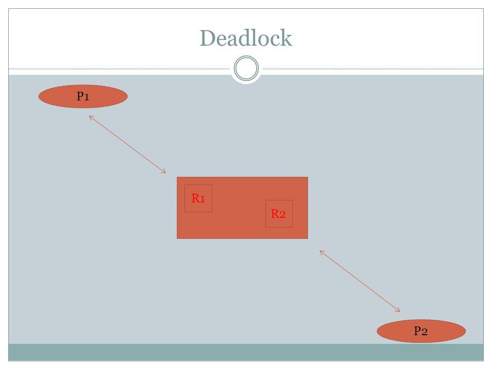 Deadlock P1 P2 R1 R2