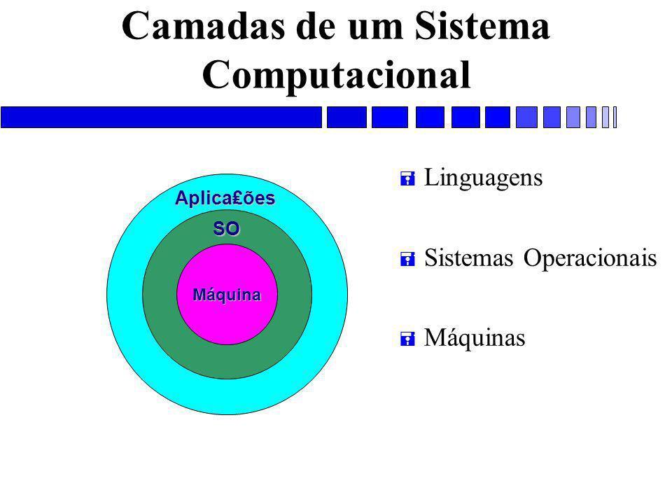 Camadas de um Sistema Computacional = Linguagens = Sistemas Operacionais = MáquinasMáquinaSO Aplica₤ões
