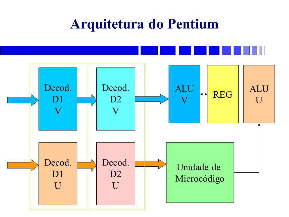 Decod. D2 V Decod. D2 U Arquitetura do Pentium Decod. D1 V Decod. D1 U Unidade de Microcódigo ALU V ALU U REG
