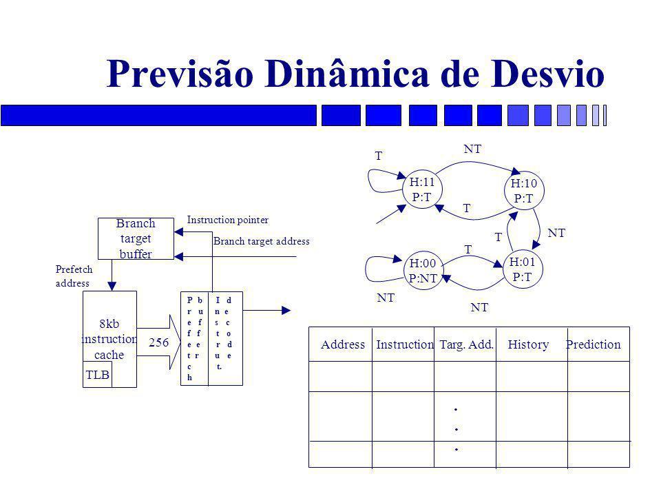 Previsão Dinâmica de Desvio 8kb instruction cache TLB Branch target buffer P b I d r u n e e f s c f f t o e e r d t r u e c t.