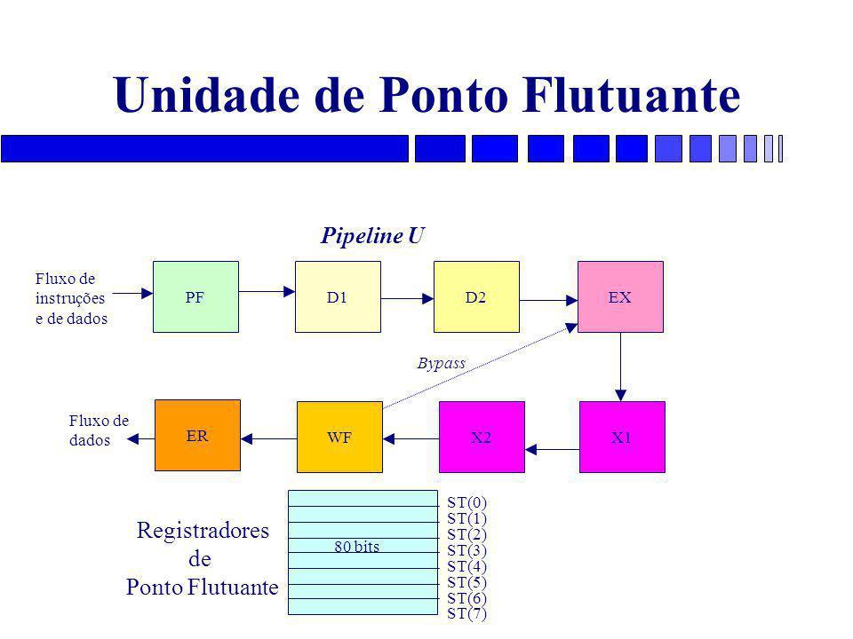 Unidade de Ponto Flutuante PFD1D2EX X1X2WF ER Bypass Fluxo de instruções e de dados Pipeline U Fluxo de dados ST(0) ST(1) ST(2) ST(3) ST(4) ST(5) ST(6) ST(7) Registradores de Ponto Flutuante 80 bits