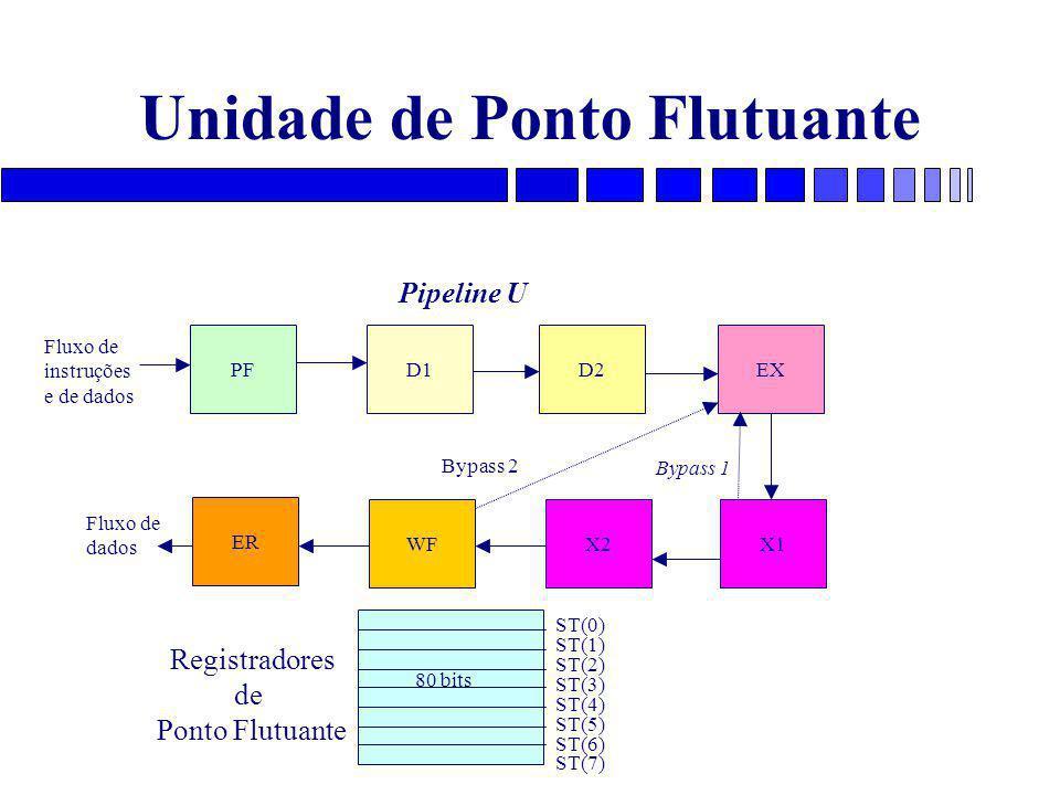 Unidade de Ponto Flutuante PFD1D2EX X1X2WF ER Bypass 2 Bypass 1 Fluxo de instruções e de dados Pipeline U Fluxo de dados ST(0) ST(1) ST(2) ST(3) ST(4) ST(5) ST(6) ST(7) Registradores de Ponto Flutuante 80 bits
