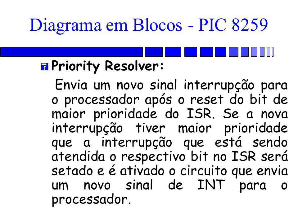 Diagrama em Blocos - PIC 8259 = Priority Resolver: Envia um novo sinal interrupção para o processador após o reset do bit de maior prioridade do ISR.