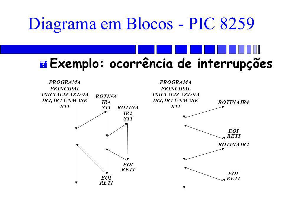 Diagrama em Blocos - PIC 8259 = Exemplo: ocorrência de interrupções PROGRAMA PRINCIPAL INICIALIZA 8259A IR2, IR4 UNMASK STI ROTINA IR4 STI ROTINA IR2 STI EOI RETI EOI RETI PROGRAMA PRINCIPAL INICIALIZA 8259A IR2, IR4 UNMASK STI ROTINA IR4 ROTINA IR2 EOI RETI EOI RETI