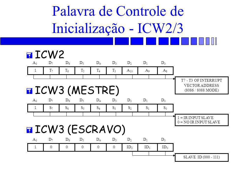 Palavra de Controle de Inicialização - ICW2/3 = ICW2 = ICW3 (MESTRE) = ICW3 (ESCRAVO) T7 - T3 OF INTERRUPT VECTOR ADDRESS (8086 / 8088 MODE) T7T7 1T6T6 T5T5 T4T4 T3T3 A 10 A9A9 A8A8 A 0 D 7 D 6 D 5 D 4 D 3 D 2 D 1 D 0 1 = IR INPUT SLAVE 0 = NO IR INPUT SLAVE S7S7 1S6S6 S5S5 S4S4 S3S3 S2S2 S1S1 S0S0 A 0 D 7 D 6 D 5 D 4 D 3 D 2 D 1 D 0 SLAVE ID (000 - 111) 010000ID 2 ID 1 ID 0 A 0 D 7 D 6 D 5 D 4 D 3 D 2 D 1 D 0