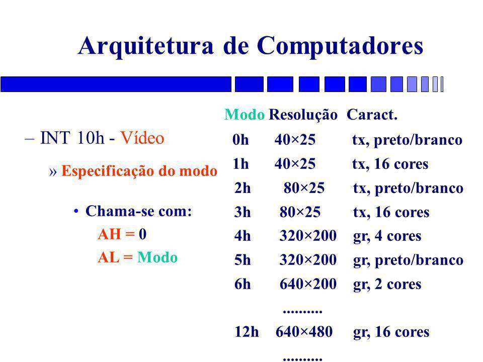 Arquitetura de Computadores –INT 10h - Vídeo »Especificação do modo Chama-se com: AH = 0 AL = Modo Modo Resolução Caract. 0h 40×25 tx, preto/branco 1h