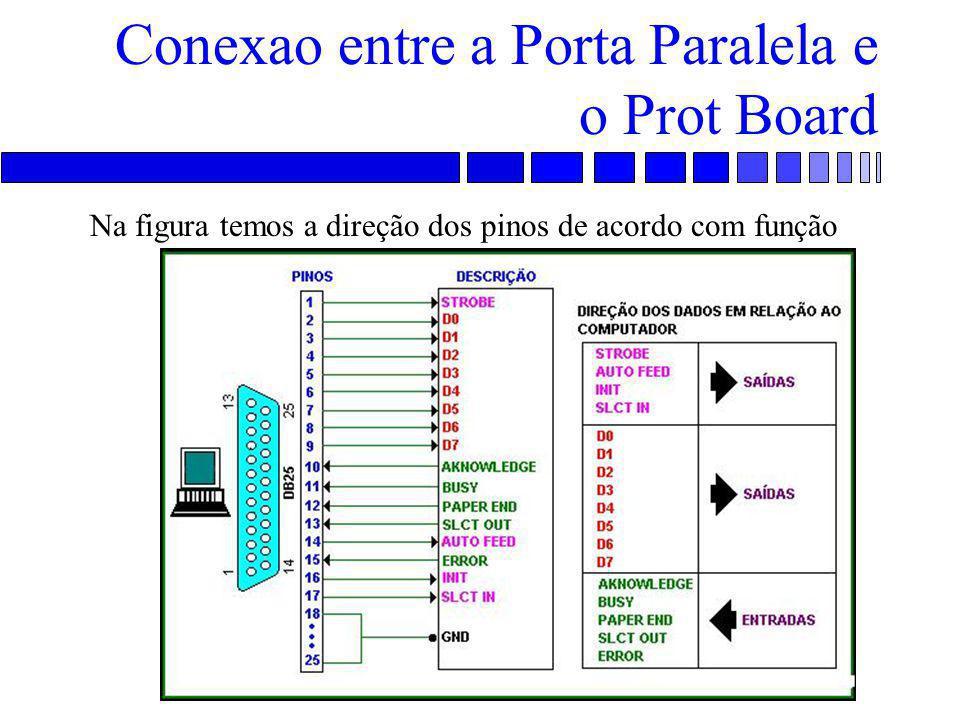 Conexao entre a Porta Paralela e o Prot Board Na figura temos a direção dos pinos de acordo com função