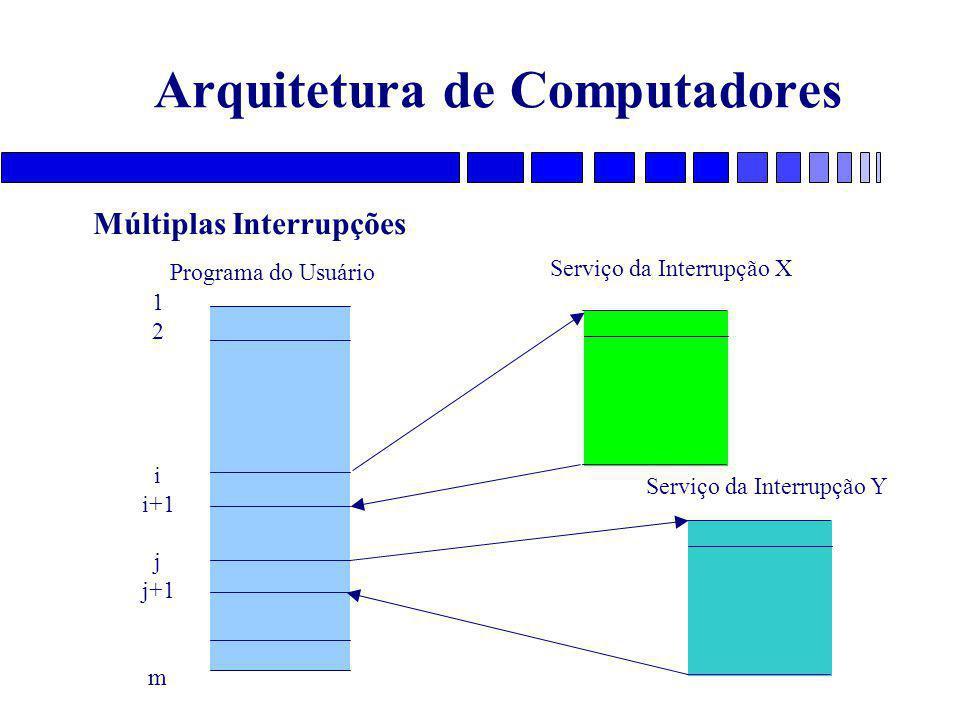 Arquitetura de Computadores Programa do Usuário Serviço da Interrupção X 1 2 i i+1 j j+1 m Serviço da Interrupção Y Múltiplas Interrupções