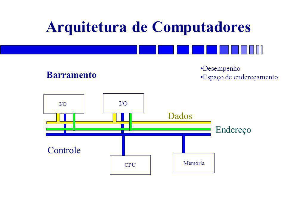 Arquitetura de Computadores I/O CPU Memória Barramento Dados Endereço Controle Desempenho Espaço de endereçamento