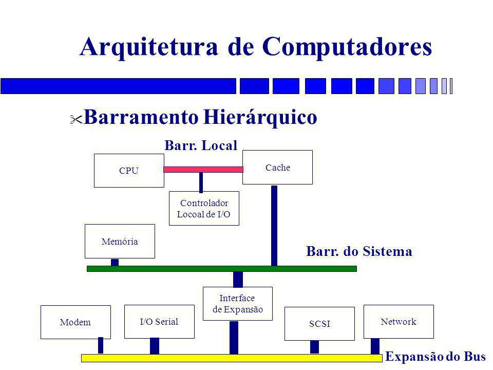 Arquitetura de Computadores Barramento Hierárquico CPU Cache Memória Modem I/O Serial SCSI Network Controlador Locoal de I/O Interface de Expansão Barr.