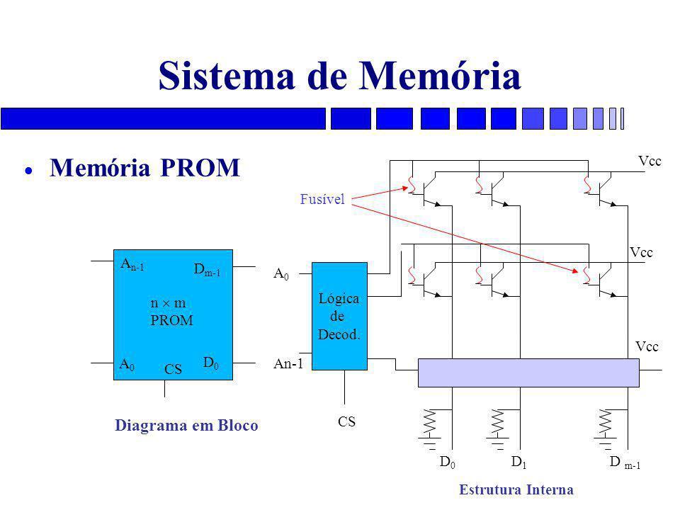 Sistema de Memória  Memória PROM A0A0 A n-1 D m-1 D0D0 CS n  m PROM Diagrama em Bloco Vcc D 0 D 1 D m-1 A 0 An-1 CS Estrutura Interna Lógica de Decod.