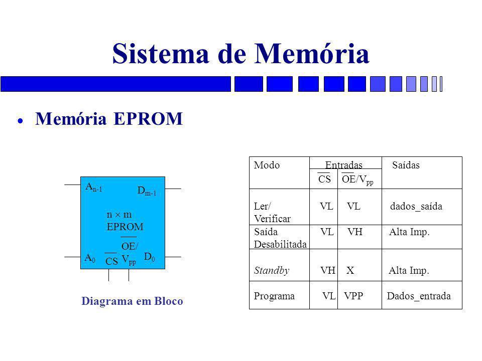 Sistema de Memória  Memória EPROM A0A0 A n-1 D m-1 D0D0 CS n  m EPROM Diagrama em Bloco OE/ V pp Modo Entradas Saídas CS OE/V pp Ler/ VL VL dados_saída Verificar Saída VL VH Alta Imp.