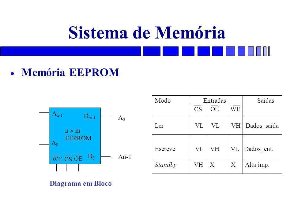 Sistema de Memória  Memória EEPROM A0A0 A n-1 D m-1 D0D0 CS n  m EEPROM Diagrama em Bloco A 0 An-1 OE Modo Entradas Saídas CS OE WE Ler VL VL VH Dados_saída Escreve VL VH VL Dados_ent.