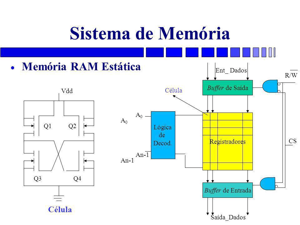 Sistema de Memória  Memória RAM Estática A 0 An-1 A 0 An-1 CS Lógica de Decod. Buffer de Saída Buffer de Entrada Registradores R/W Ent_ Dados Saída_D