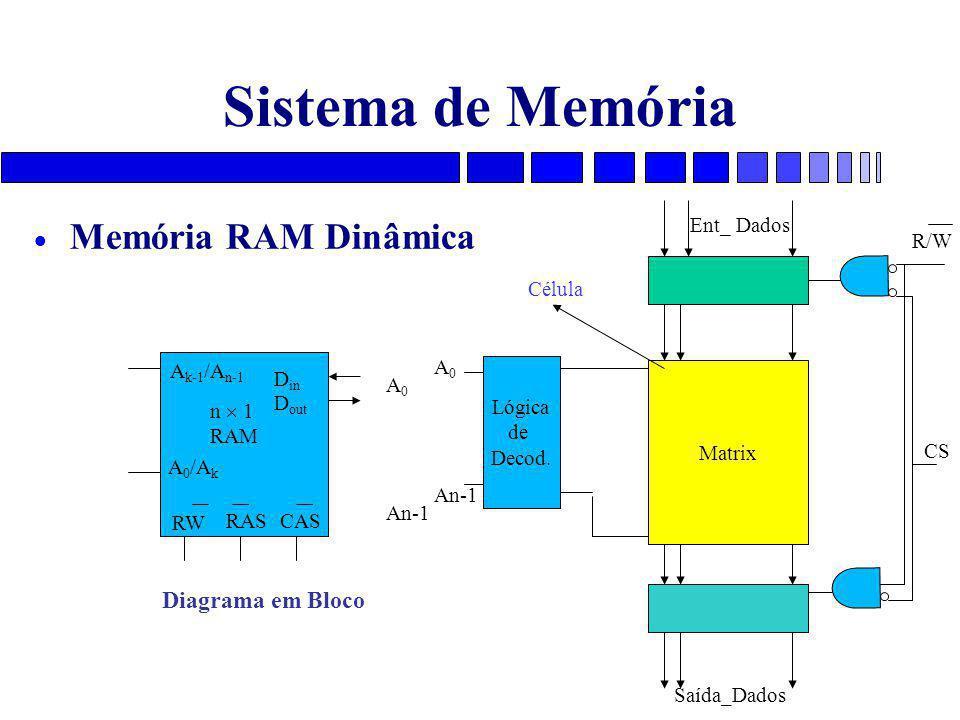 Sistema de Memória  Memória RAM Dinâmica A 0 /A k A k-1 /A n-1 D in D out RAS n  1 RAM Diagrama em Bloco A 0 An-1 RW A 0 An-1 CS Lógica de Decod.