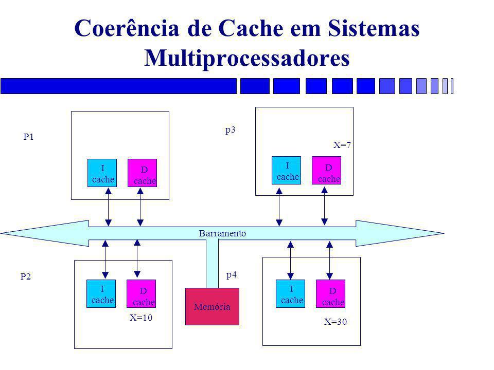Coerência de Cache em Sistemas Multiprocessadores Barramento I cache D cache X=7 X=30 X=10 P1 P2 p3 p4 I cache D cache I cache D cache I cache D cache Memória