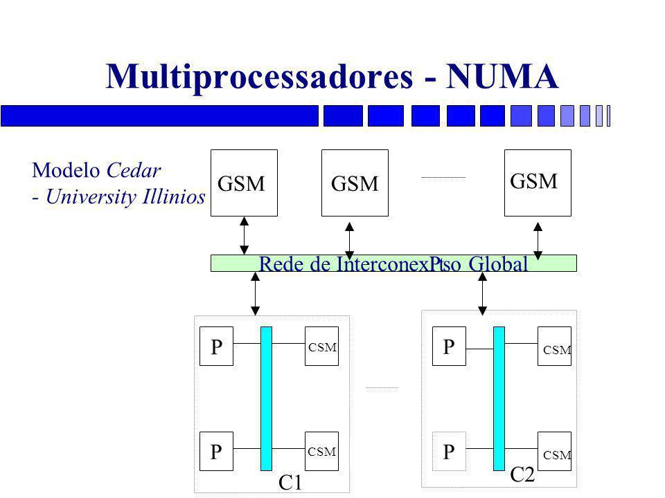 Multiprocessadores - NUMA GSM Rede de Interconex₧o Global Modelo Cedar - University Illinios GSM P CSM P P P C1 C2